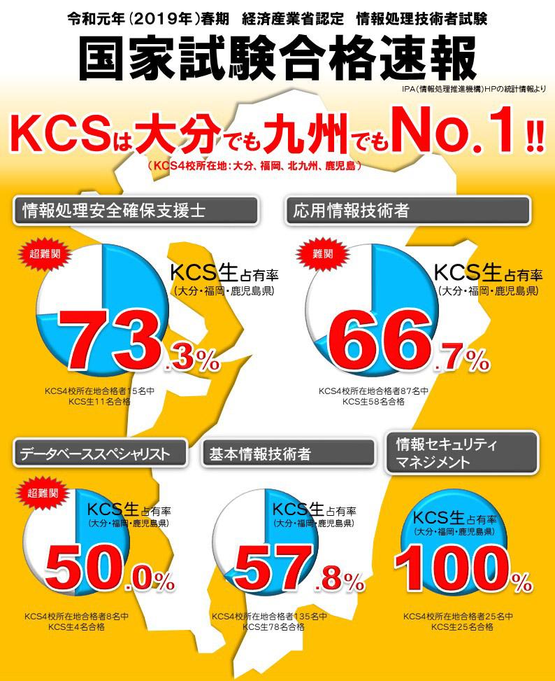 情報処理技術者国家試験 九州でもNo.1