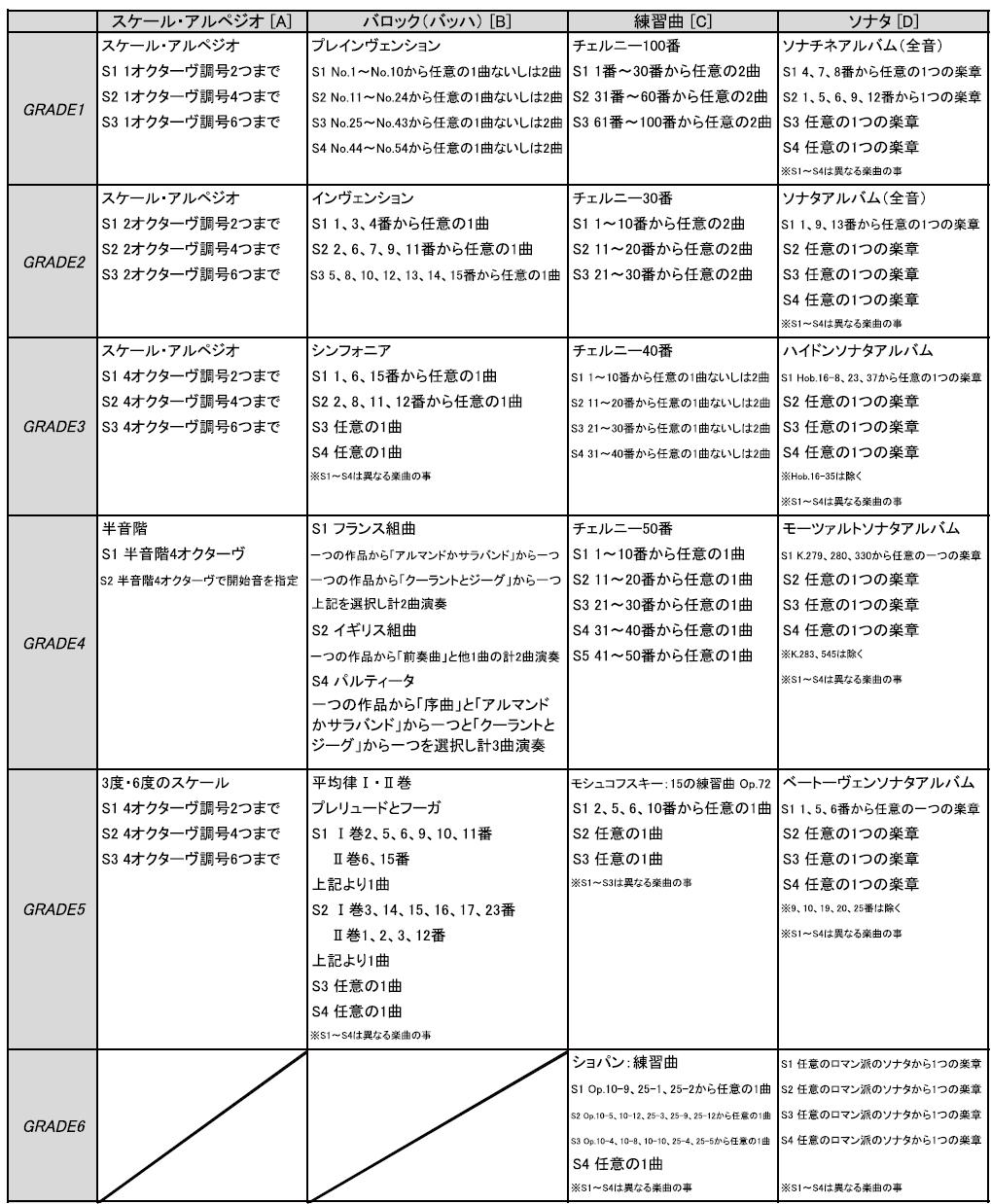 【Daion Piano Grade(大音ピアノグレード)】カテゴリー一覧表